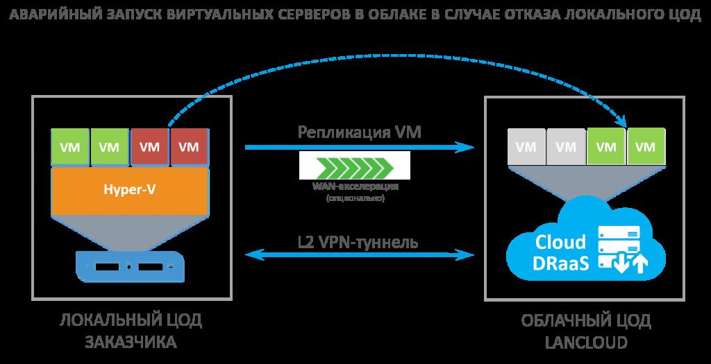 Cloud DRaaS (Disaster Recovery as a Service) - облачный сервис аварийного восстановления виртуальных серверов