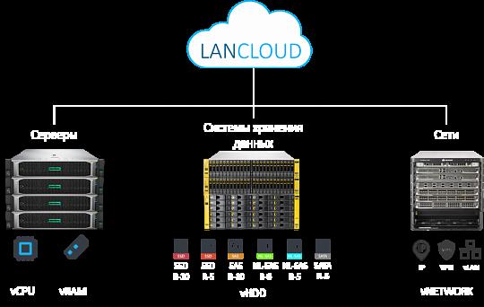 Как арендовать хостинг для сервера где находится хостинг на компьютере